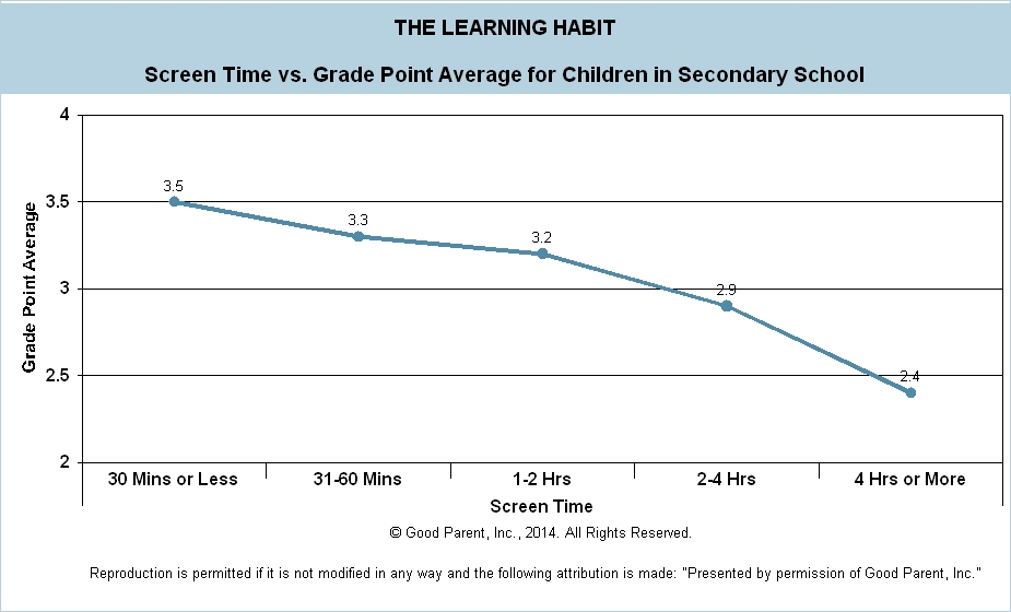 F004 - Screen Time v GPA - Secondary