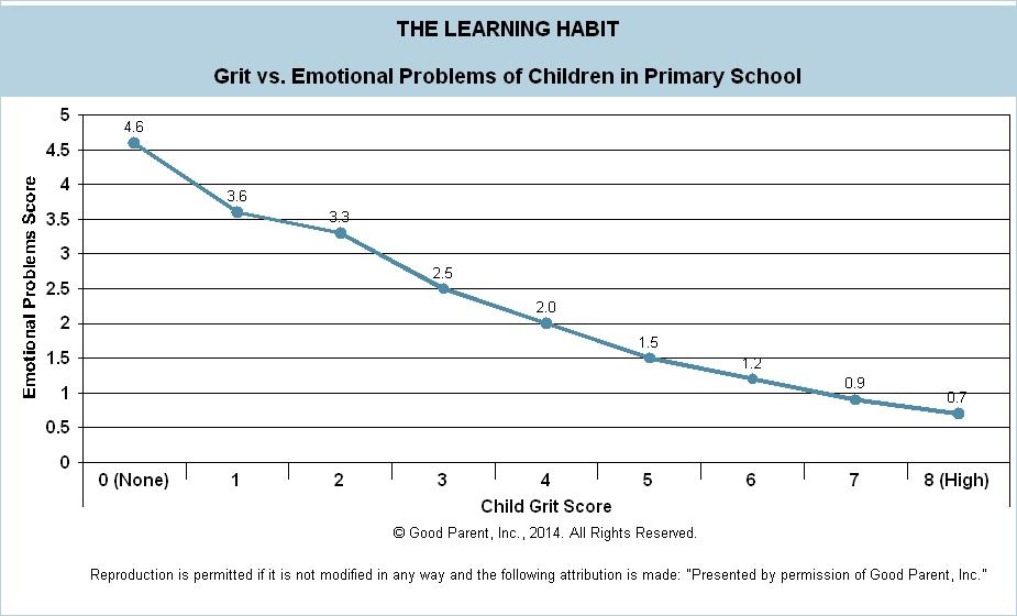 F005 - Grit v Emotional - Primary