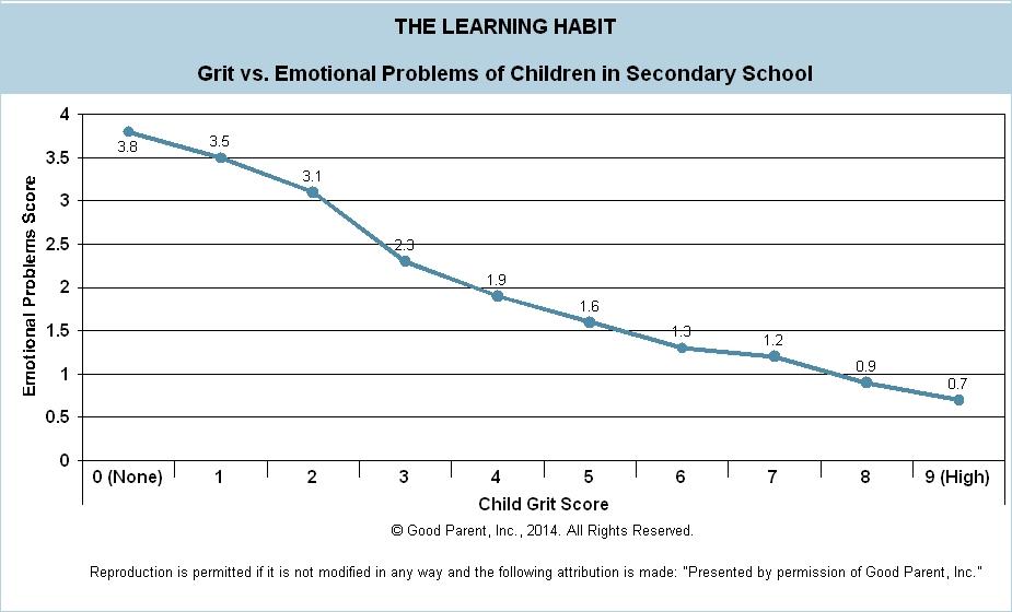 F005 - Grit v Emotional - Secondary